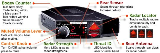 Valentine One radar detector features and specifications.
